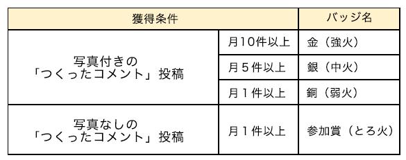 badge_chart3