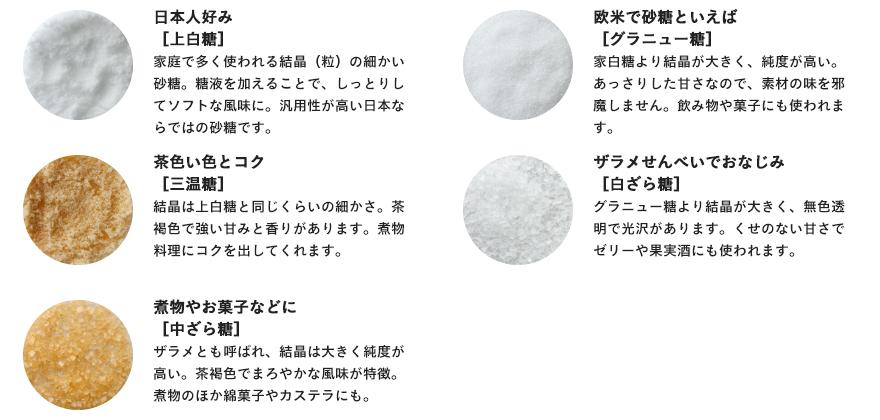 日本人好み[上白糖]家庭で多く使われる結晶(粒)の細かい砂糖。糖液を加えることで、しっとりしてソフトな風味に。汎用性が高い日本ならではの砂糖です。欧米で砂糖といえば [グラニュー糖]  上白糖より結晶が大きく、純度が高い。あっさりした甘さなので、素材の味を邪魔しません。飲み物や菓子にも使われます。茶色い色とコク [三温糖]結晶は上白糖と同じくらいの細かさ。茶褐色で強い甘みと香りがあります。煮物料理にコクを出してくれます。ザラメせんべいでおなじみ[白ざら糖]グラニュー糖より結晶が大きく、無色透明で光沢があります。くせのない甘さでゼリーや果実酒にも使われます。煮物やお菓子などに[中ざら糖]ザラメとも呼ばれ、結晶は大きく純度が高い。茶褐色でまろやかな風味が特徴。煮物のほか綿菓子やカステラにも。