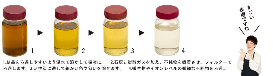 1.結晶をろ過しやすいよう温水で溶かして糖液に。 2.石灰と炭酸ガスを加え、不純物を吸着させ、フィルターでろ過します。 3.活性炭に通して細かい色や匂いを除きます。 4.微生物やイオンレベルの微細な不純物をろ過。すごい技術ですね