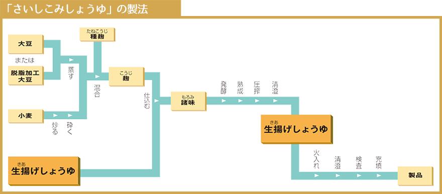 seihou_saishikomi
