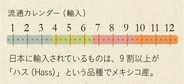 流通カレンダー