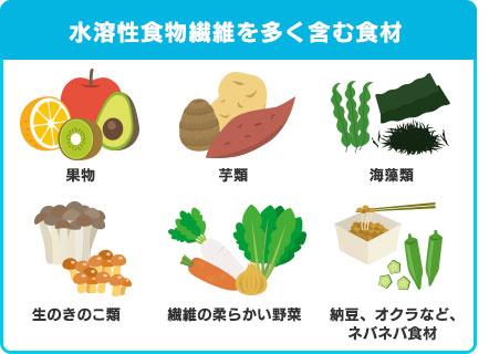 水溶性食物繊維を多く含む食材