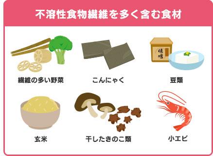 不溶性食物繊維を多く含む食材