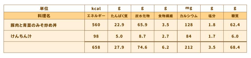 vol.3_nutrition_table